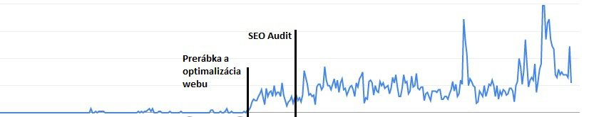 SEO Audit výsledky - goddessoftouch.eu 1