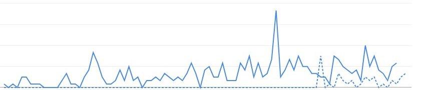 SEO Audit - imunocare.sk analýza (211% nárast návštevnosti, prvé pozície v Googli)